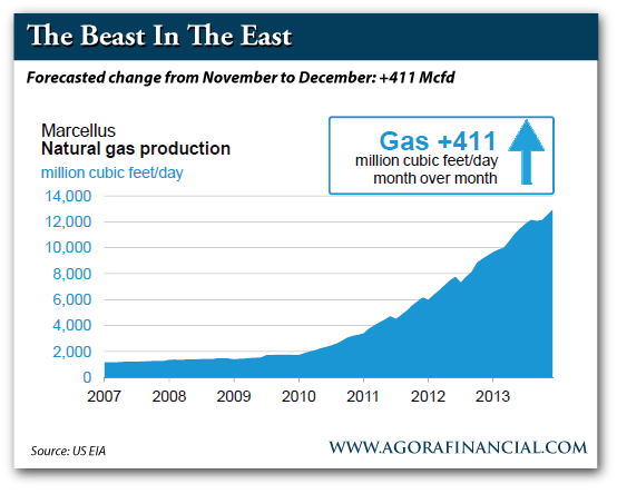 Forecasted Chang in Nat Gas Prodcution, November to December: +411 Mcfd