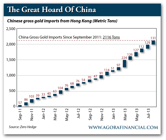 Chinese Gross Gold Imports from Hong Kong, Sept. 2011-Present