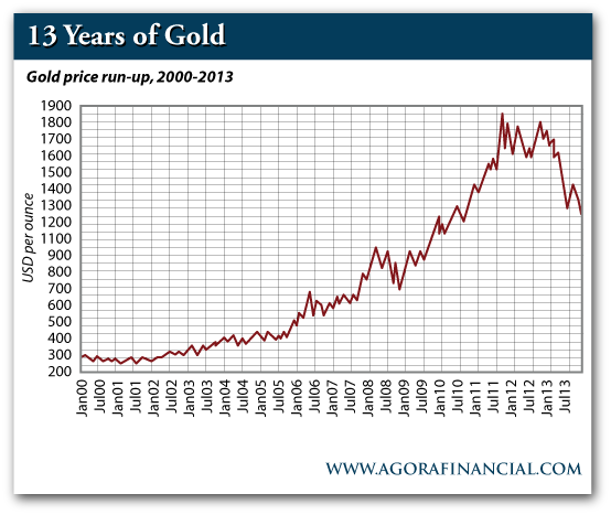 Gold Price Run Up, 2000-2013