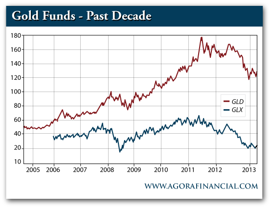 GLD vs. GLX Gold Funds, 2005-2013