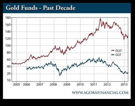 GLD vs. GLX Gold Funds, 2005-2013