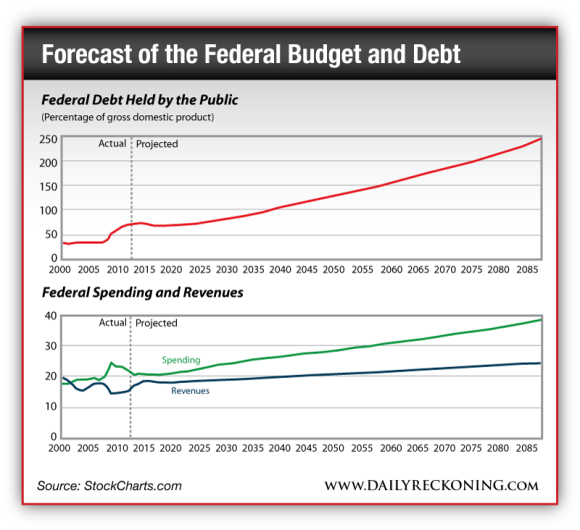 Federal Debt Held by the Public vs Federal Spending and Revenues