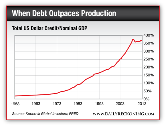 Total US Dollar Credit/Nominal GDP