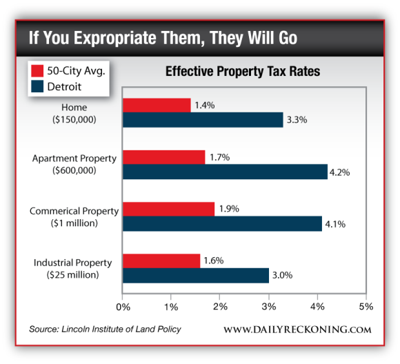Effective Property Tax Rates, 50 City Avg. vs. Detroit