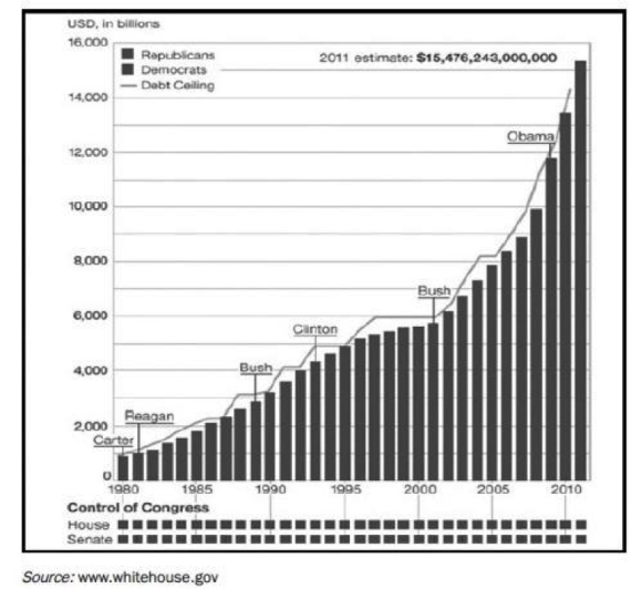 Chart showing the debt of the US since Jimmy Carter was in office