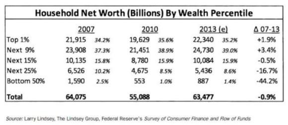 Household Net Worth (Billions) By Wealth Percentile