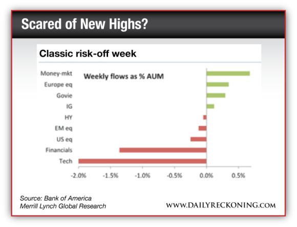 Classic risk-off week
