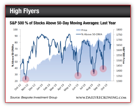 S&P 500 % of Stocks Above 50-Day Moving Averages: Last Year