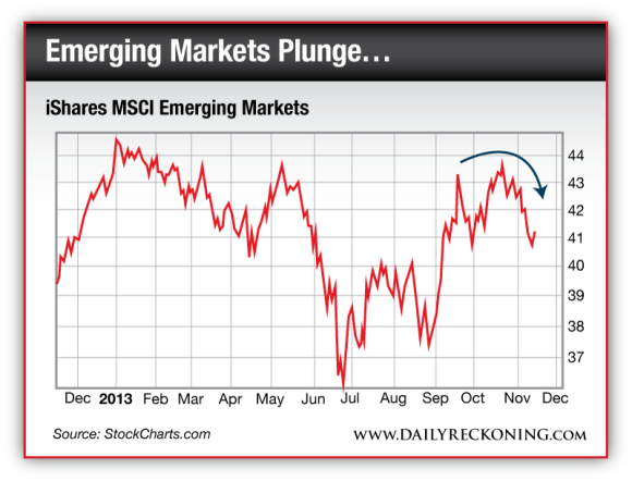iShares MSCI Emerging Markets