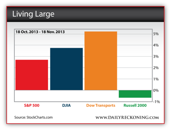 S&P 500, DJIA, Dow Transports, and Russell 2000 from 18 Oct. 2013 to 18 Nov. 2013