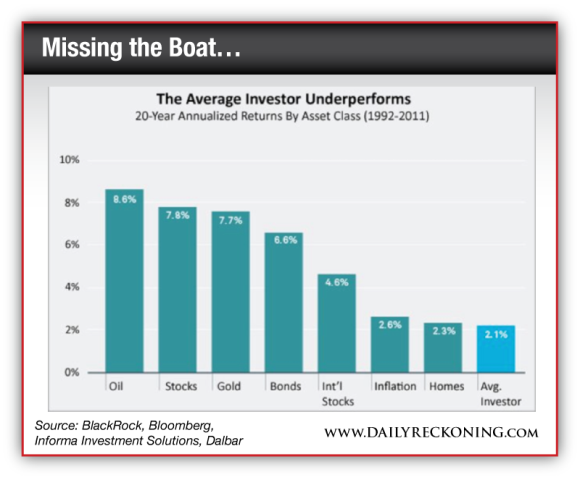 The Average Investor Underperforms