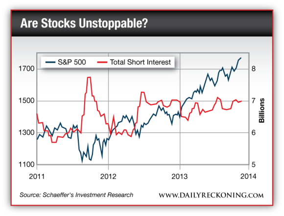 S&P 500 and Total Short Interest
