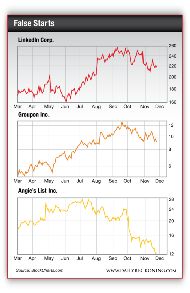 LinkedIn Corp, Groupon Inc, and Angie's List charts since March 2013