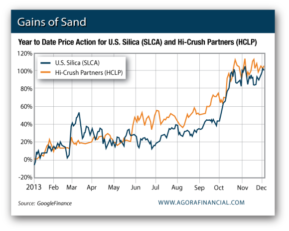 Year-to-Date Price Action for U.S. Silica (SLCA) and Hi-Crush Partners (HCLP)