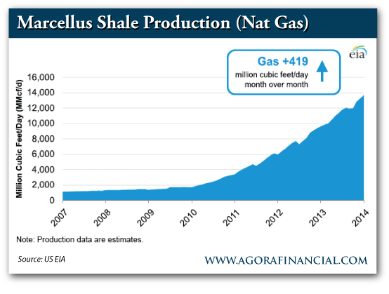 Marcellus Shale Nat Gas Production, 2007-Present