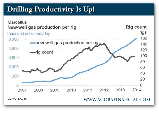 Marcellus Shale, New-Well Gas Production Per Rig, 2007-Present