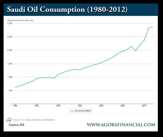 Saudi Oil Consumption, 1980-2012