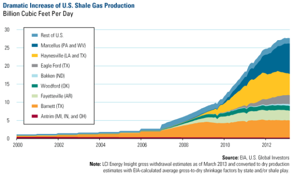 US Shale Gas Production, 2000-Present