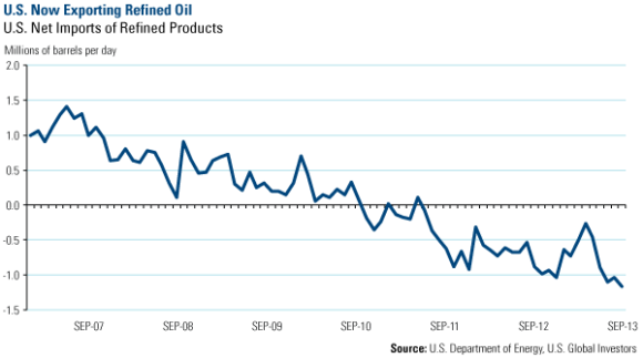 US Net Imports of Refined Oil Products, Sep. 2007 to Sep. 2013