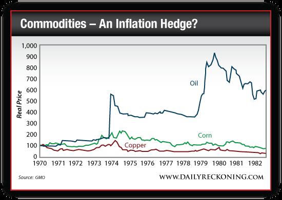 Oil, Copper and Corn Prices 1970-1982