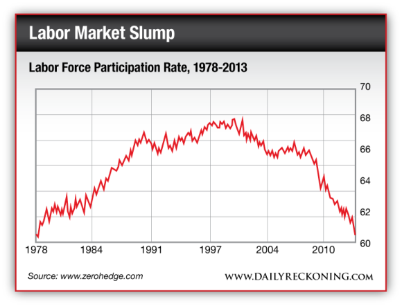 Labor Force Participation Rate, 1978-2013