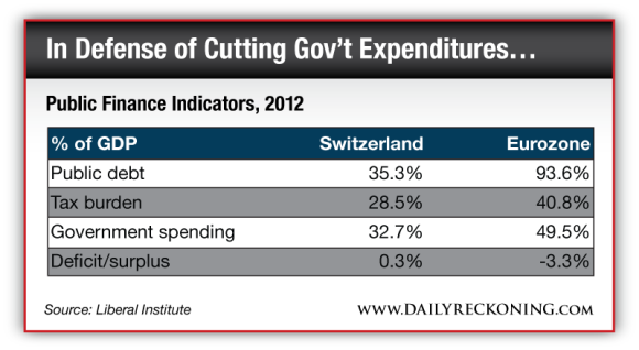 Public Finance Indicators, 2012