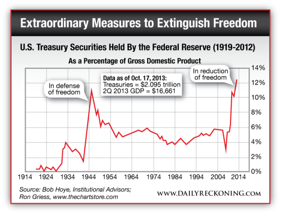 US Treasury Securities Held By the Federal Reserve (1919-2012)