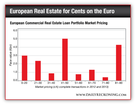 European Commercial Real Estate Loan Portfolio Market Pricing