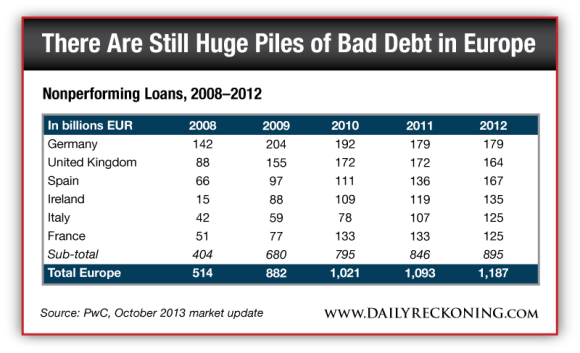 Nonperforming Loans, 2008-2012
