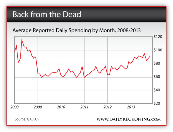Average Reported Daily Spending by Month, 2008-2013