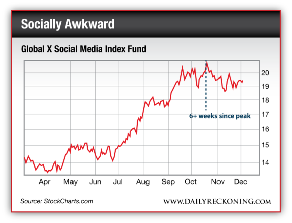 Global X Social Media Index Fund