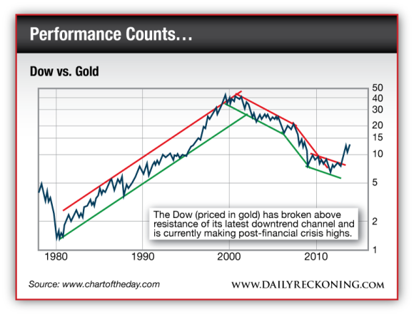 The Dow Priced in Gold 1980-Present