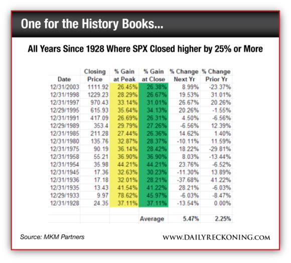 All Years Since 1928 Where SPX Closed higher by 25% or More