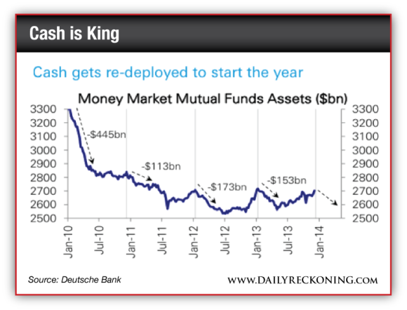 Cash gets re-deployed to start the year - Money Market Mutual Funds Assets