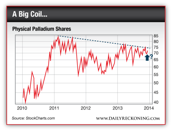 Physical Palladium Shares 2010-Present