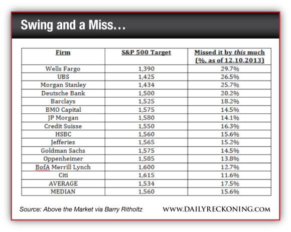 S&P Targets of Big Firms in 2013