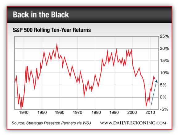 S&P 500 Rolling Ten-Year Returns