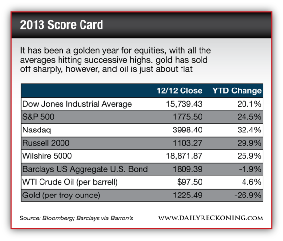 2013 Asset Performance