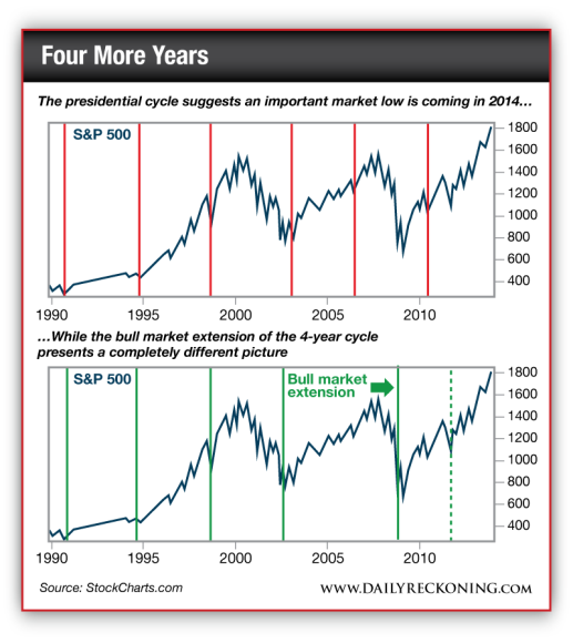 Presidential Cycle vs the Bull Market Extension of the 4-year cycle
