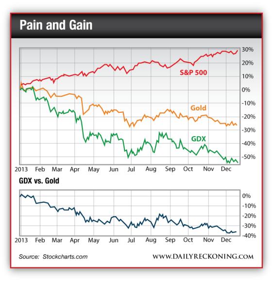 GDX vs. Gold