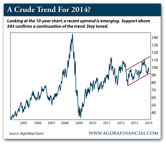 10-Year Crude Oil Price, 2004-Present