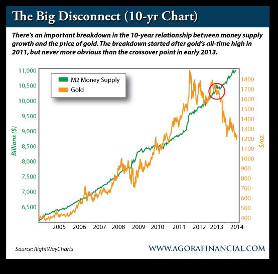M2 Money Supply vs. Gold 2005-Present