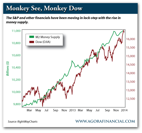 M2 Money Supply vs. Dow Jones Industrial Average (DJIA), Mar. 2012-Present