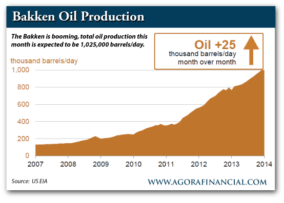 Bakken Oil Production, 2007-Present