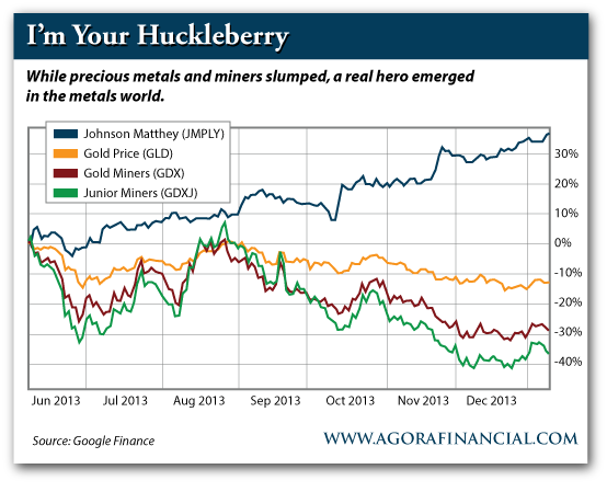 Stock Performance of Johnson Matthey vs. Gold Price vs. Gold Miners vs. Junior Miners