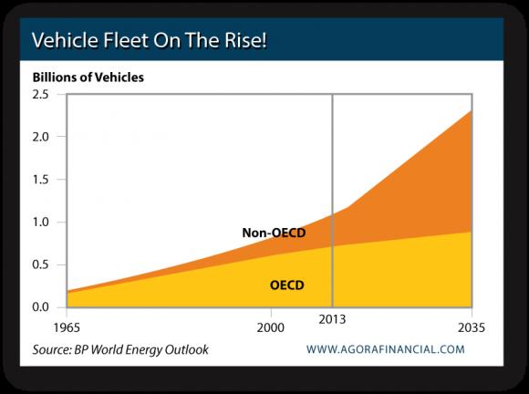 OECD vs. Non-OECD Vehicle Usage, 1965-2035
