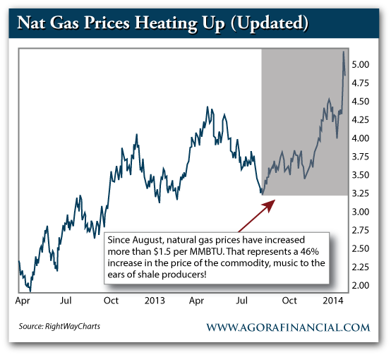 Nat Gas Prices, Apr. 2013-Present