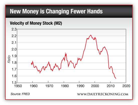 Velocity of Money Stock (M2), 1960 - Present