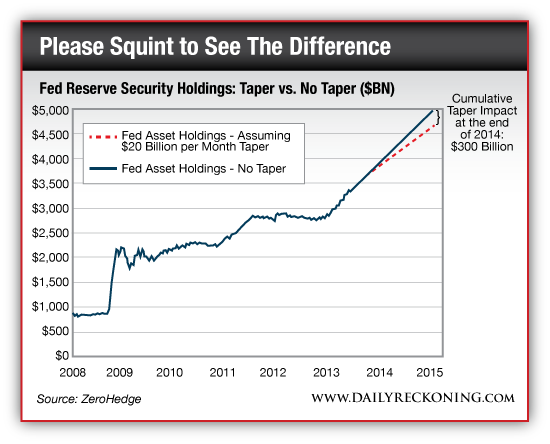 Federal Reserve Security Holdings and the Cumulative Taper Impact by the End of 2014