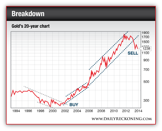 20-Year Price Chart for Gold